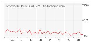 Le graphique de popularité de Lenovo K8 Plus Dual SIM