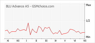 Popularity chart of BLU Advance A5
