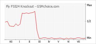 手機聲望改變圖表 Fly FS524 Knockout
