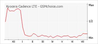 Le graphique de popularité de Kyocera Cadence LTE