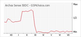 Popularity chart of Archos Sense 50DC