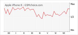 Grafico di modifiche della popolarità del telefono cellulare Apple iPhone 8