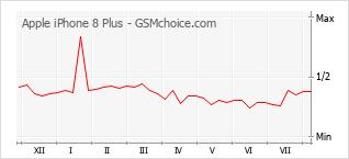 Gráfico de los cambios de popularidad Apple iPhone 8 Plus