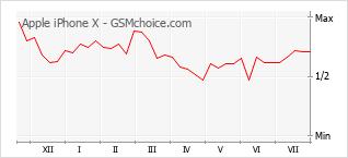 Gráfico de los cambios de popularidad Apple iPhone X