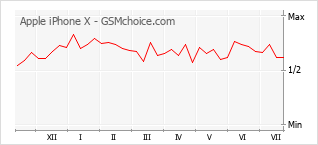 Диаграмма изменений популярности телефона Apple iPhone X