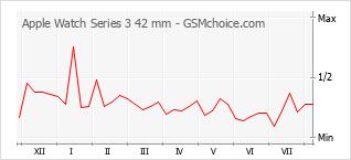 Diagramm der Poplularitätveränderungen von Apple Watch Series 3 42 mm