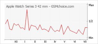 Traçar mudanças de populariedade do telemóvel Apple Watch Series 3 42 mm