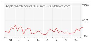 Diagramm der Poplularitätveränderungen von Apple Watch Series 3 38 mm