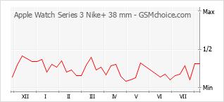 Gráfico de los cambios de popularidad Apple Watch Series 3 Nike+ 38 mm