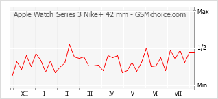 Popularity chart of Apple Watch Series 3 Nike+ 42 mm