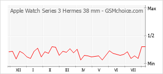 Popularity chart of Apple Watch Series 3 Hermes 38 mm