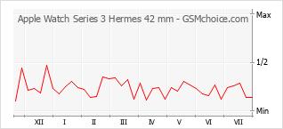 Diagramm der Poplularitätveränderungen von Apple Watch Series 3 Hermes 42 mm