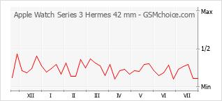 Popularity chart of Apple Watch Series 3 Hermes 42 mm