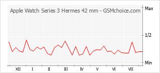 手機聲望改變圖表 Apple Watch Series 3 Hermes 42 mm