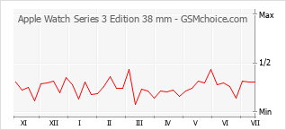 Grafico di modifiche della popolarità del telefono cellulare Apple Watch Series 3 Edition 38 mm