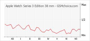 手机声望改变图表 Apple Watch Series 3 Edition 38 mm