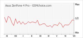 Diagramm der Poplularitätveränderungen von Asus ZenFone 4 Pro