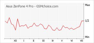 Le graphique de popularité de Asus ZenFone 4 Pro