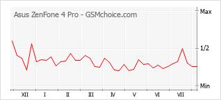 Grafico di modifiche della popolarità del telefono cellulare Asus ZenFone 4 Pro