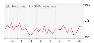 Gráfico de los cambios de popularidad ZTE Max Blue LTE