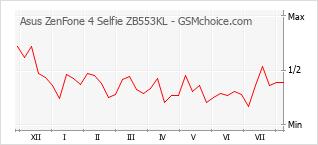 Le graphique de popularité de Asus ZenFone 4 Selfie ZB553KL