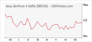 Grafico di modifiche della popolarità del telefono cellulare Asus ZenFone 4 Selfie ZB553KL