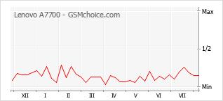 Gráfico de los cambios de popularidad Lenovo A7700