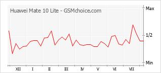 Diagramm der Poplularitätveränderungen von Huawei Mate 10 Lite