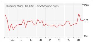 Gráfico de los cambios de popularidad Huawei Mate 10 Lite