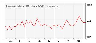 Le graphique de popularité de Huawei Mate 10 Lite