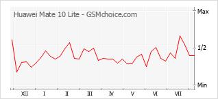Grafico di modifiche della popolarità del telefono cellulare Huawei Mate 10 Lite