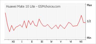 Traçar mudanças de populariedade do telemóvel Huawei Mate 10 Lite