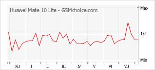 手机声望改变图表 Huawei Mate 10 Lite