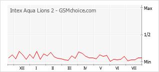 Popularity chart of Intex Aqua Lions 2