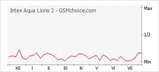 Le graphique de popularité de Intex Aqua Lions 2