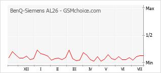Le graphique de popularité de BenQ-Siemens AL26