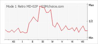 Le graphique de popularité de Mode 1 Retro MD-02P