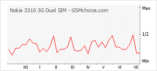 Popularity chart of Nokia 3310 3G Dual SIM