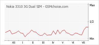 Traçar mudanças de populariedade do telemóvel Nokia 3310 3G Dual SIM