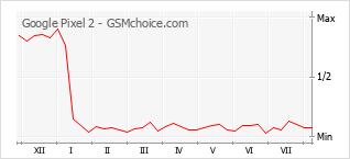 Le graphique de popularité de Google Pixel 2
