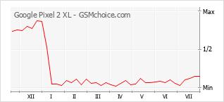 Gráfico de los cambios de popularidad Google Pixel 2 XL