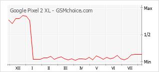 Le graphique de popularité de Google Pixel 2 XL