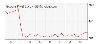 Grafico di modifiche della popolarità del telefono cellulare Google Pixel 2 XL