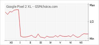 Диаграмма изменений популярности телефона Google Pixel 2 XL