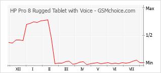 Diagramm der Poplularitätveränderungen von HP Pro 8 Rugged Tablet with Voice