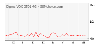 Popularity chart of Digma VOX G501 4G