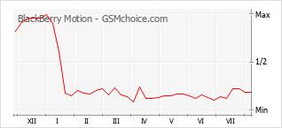 Gráfico de los cambios de popularidad BlackBerry Motion