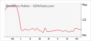 Grafico di modifiche della popolarità del telefono cellulare BlackBerry Motion