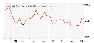 Diagramm der Poplularitätveränderungen von Alcatel Cameox