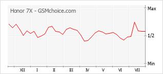 Grafico di modifiche della popolarità del telefono cellulare Honor 7X